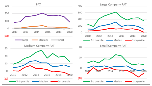 Base rates - average PAT