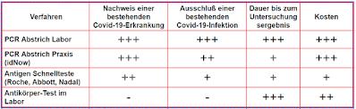 Untersuchungsverfahren auf Covid-19