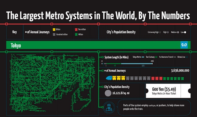 The Largest Metro Systems in the World, By the Numbers