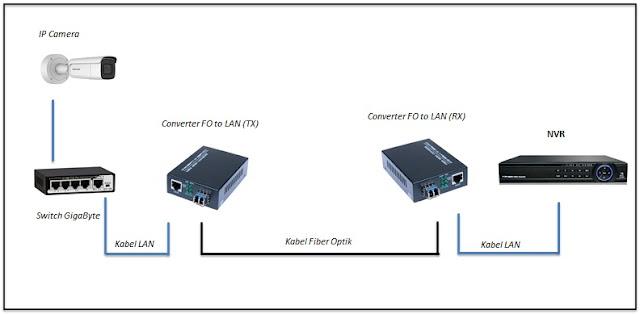 Solusi pemasangan cctv IP camera jarak jauh dengan kabel fiber optik