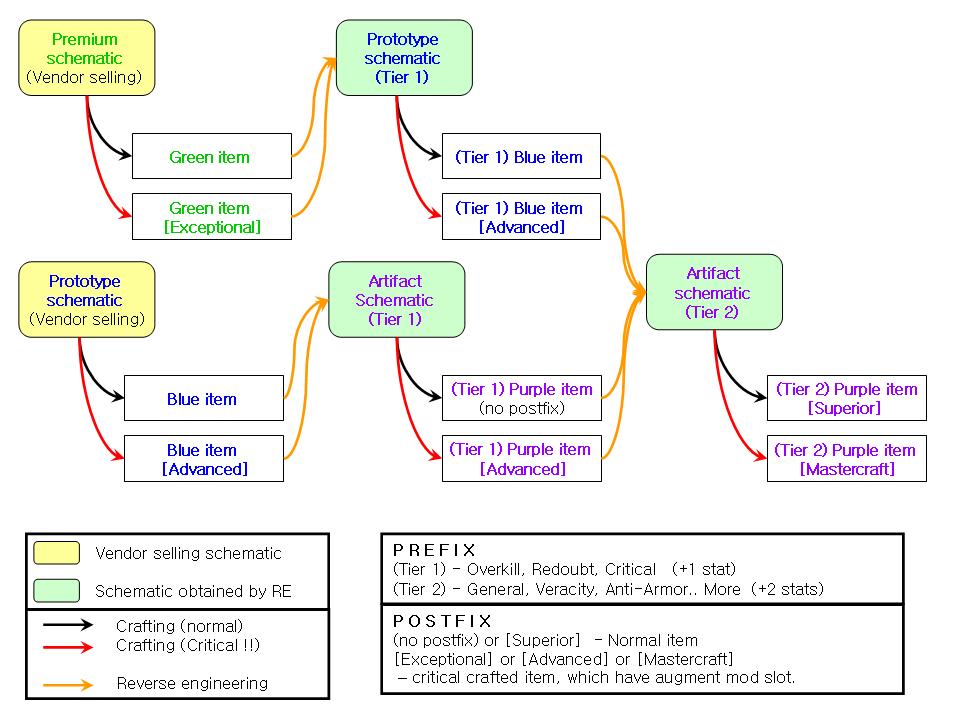 SWTOR Reverse Engineering Guide   GuideScroll on wii schematics, star trek schematics, star wars schematics, ps3 schematics,