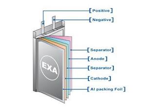 lítium laptop akkumulátor