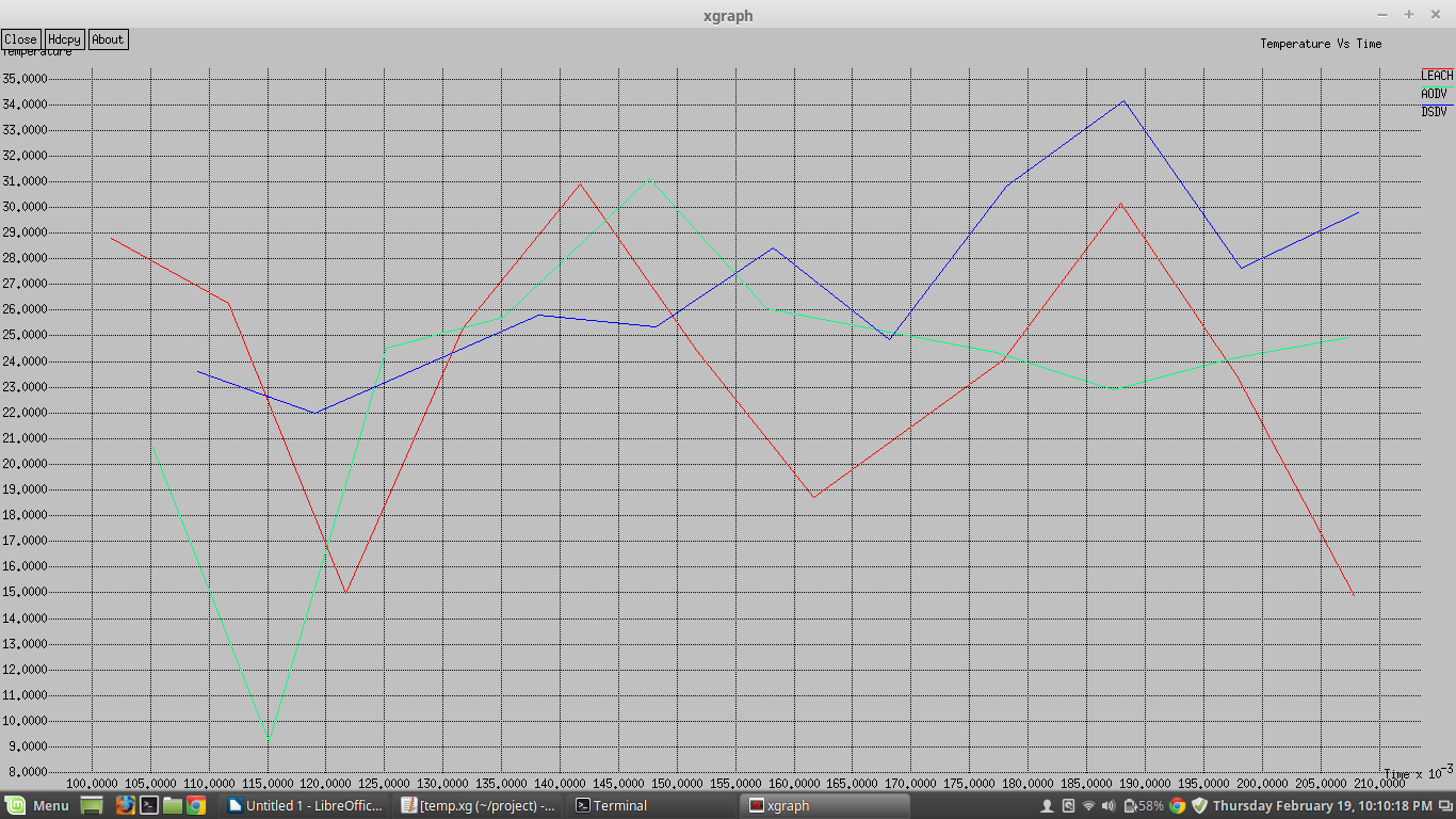 Use Xgraph for Plotting Graphs in NS2 | TechErina