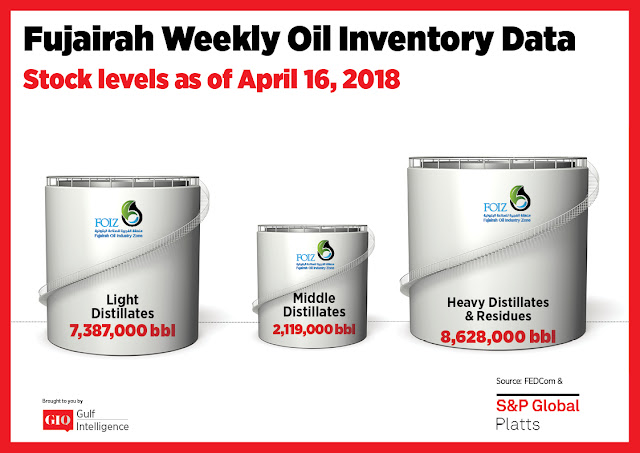 Chart Attribute: Fujairah Weekly Oil Inventory Data (as of April 16, 2018) / Source: The Gulf Intelligence