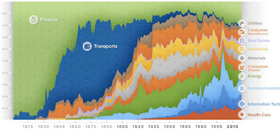 https://www.visualcapitalist.com/200-years-u-s-stock-market-sectors