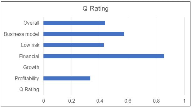 KFIMA Q Rating
