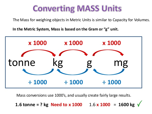 How to make: How to make convert kilograms to ton?