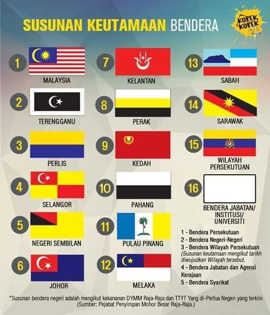 Senarai Bendera Negeri Negeri Seluruh Malaysia Layanlah Berita Terkini Tips Berguna Maklumat
