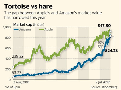 Amazon closes in on Apple in the $1 trillion stakes 1