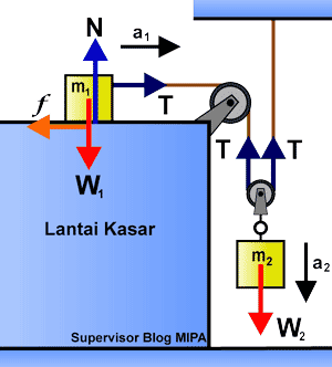 Rumus Percepatan dan Tegangan Tali pada Sistem 2 katrol (tetap dan bebas) di bidang datar kasar