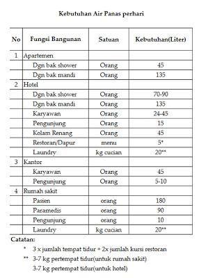 Tabel 2 Kebutuhan Air panas per hari