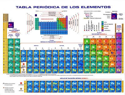 Tabla periódica de los elementos - Actualizada a 2020