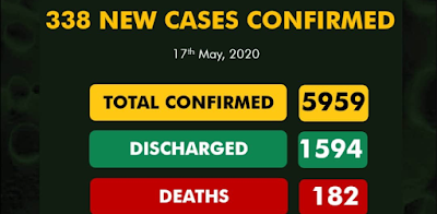 Nigeria Records 338 New COVID-19 Cases, 122 Discharged And 6 Deaths