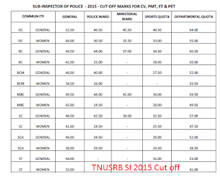 Tamil Nadu Police SI (Taluk) Cut off marks