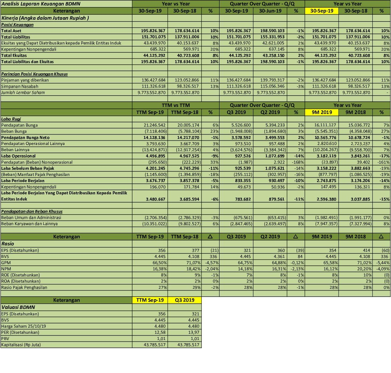 Laporan Keuangan Pt Bank Danamon Indonesia Tbk