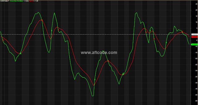 Cross Buy Oscillator Perfect Signals