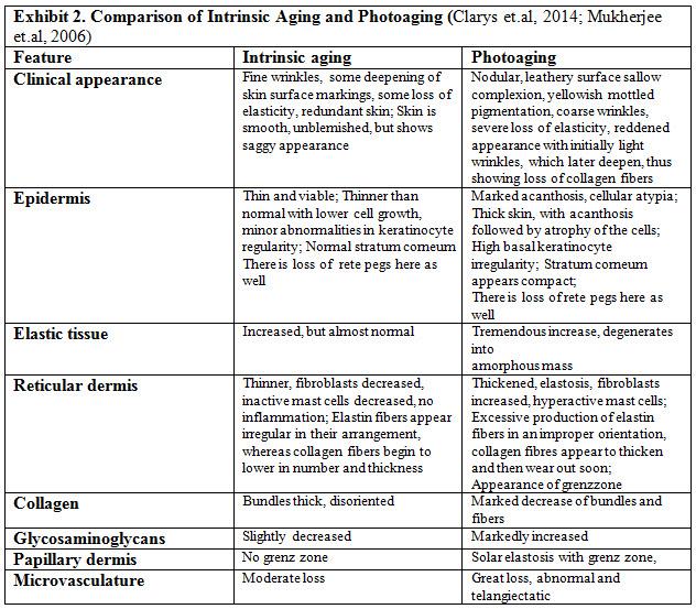 SKIN AGING & MODERN AGE ANTI-AGING STRATEGIES | PharmaTutor