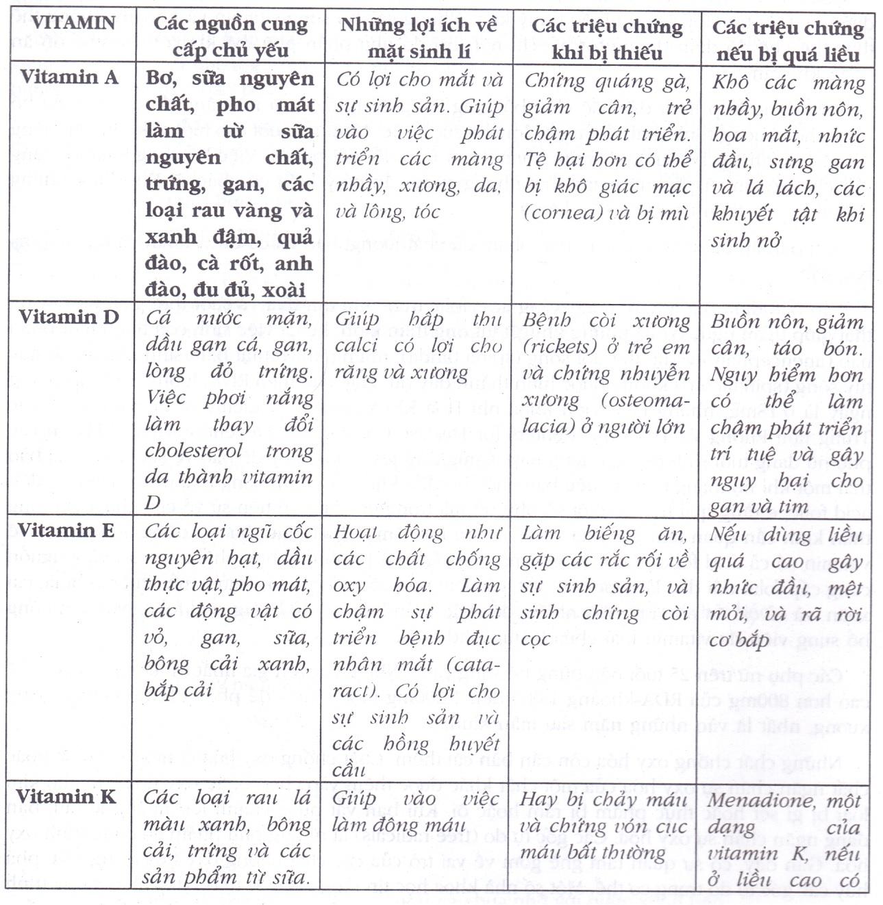Danh sách và lợi ích của Vitamin với cơ thể