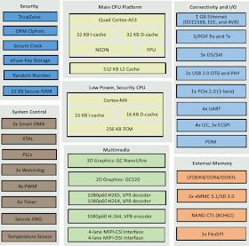 NXP i.MX8M Mini block diagram
