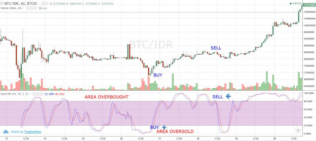 https://www.nyampling.com/2020/03/indikator-trading-rsi-stoch.html