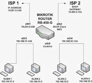 Topologi Konfigurasi Load Balancing Mikrotik Dengan 2 ISP