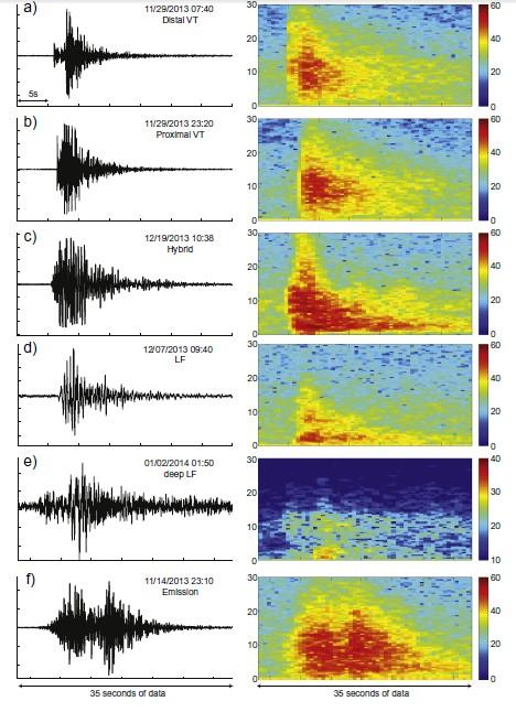 jenis gempa di sinabung