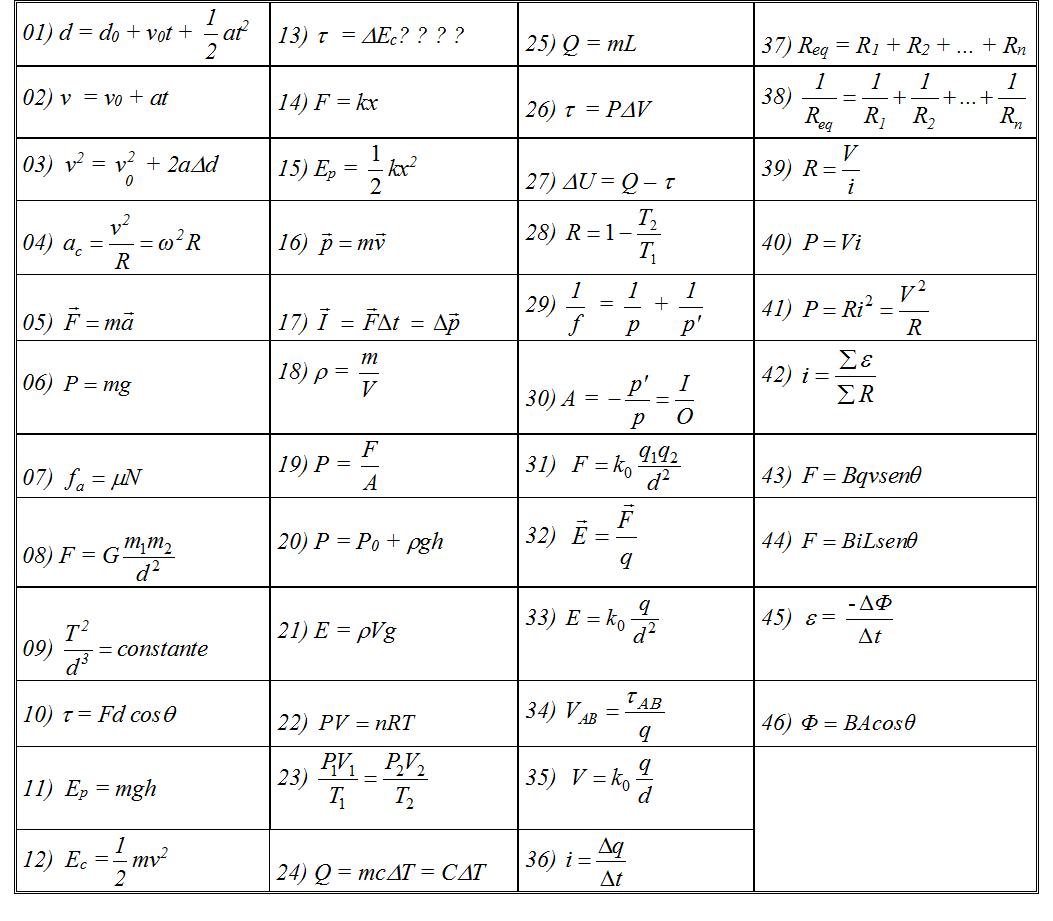 Formulas de fisica corrente eletrica