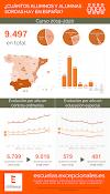 Infografía: ¿cuántos alumnos y alumnas sordas hay en España?
