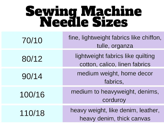 what sewing machine needle for cotton