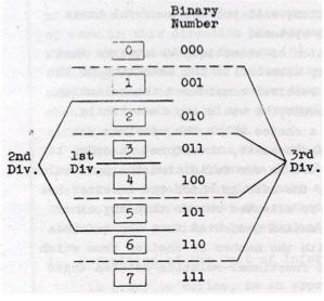 Notebooks on Language: Fano: The Transmission of