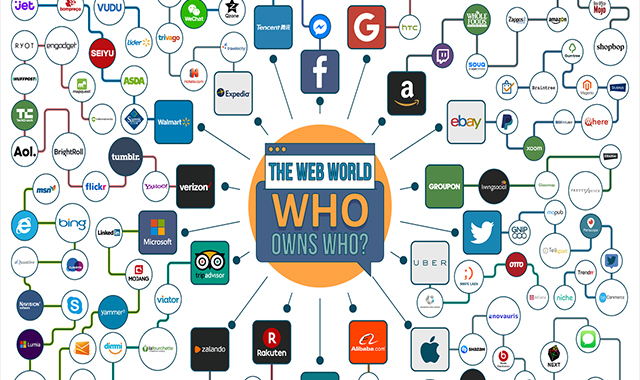 The World of the Web: Who owns who? #infographic