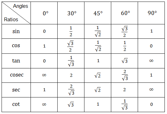 Table of trigonometric ratios of standard angles: 0°, 30°, 45°, 60° and  90°.