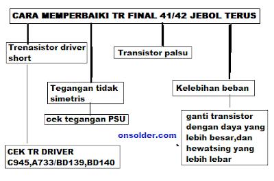 Cara Memperbaiki Speaker aktif Transistor Final Tip 41C/42C Jebol Terus