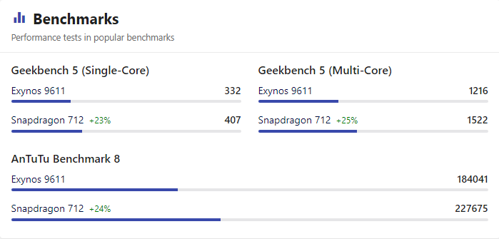 Benchmark Exynos 9611 vs Snapdragon 712