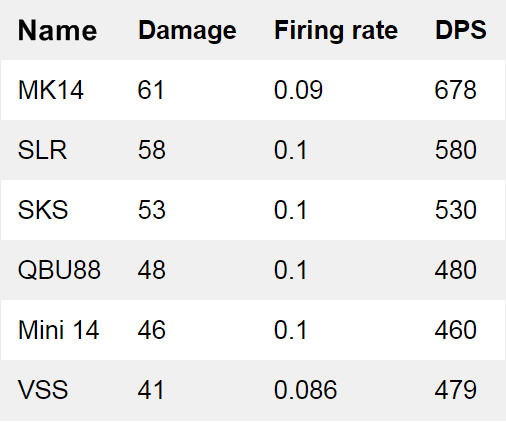 Weapon Damage in PUBG Mobile