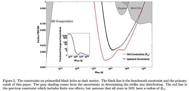 Right sized primordial black holes still an open possibility for dark matter (Source: Smyth, et al, arXiv:1910.01285)