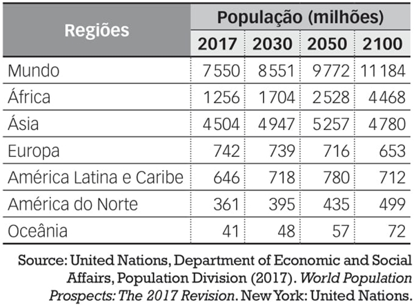 Population of the world and regions, 2017, 2030, 2050 and 2100, according to the medium-variant protection