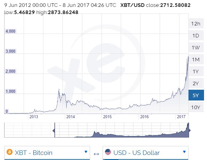 Bitcoin Worth History Litecoin Miner Download – Agrisem