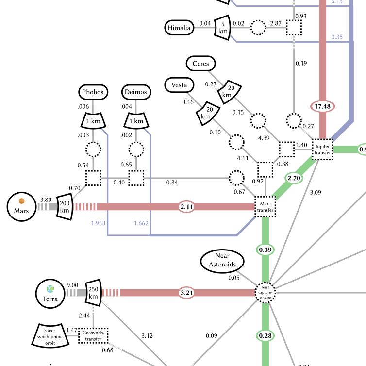 Srjskam: Delta-V Map of the Solar System