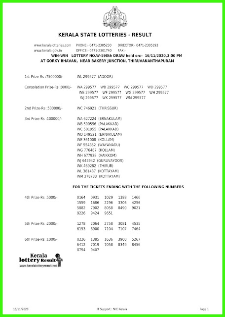 Live: Kerala Lottery Result 16.11.20 Win Win W-590 Lottery Result