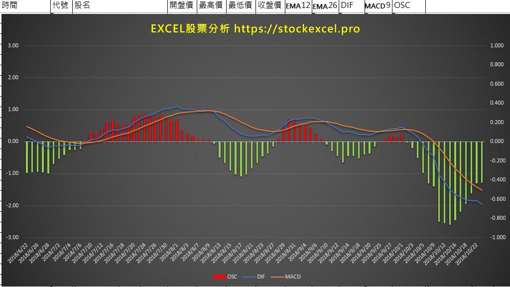 用Excel計算技術指標 指數平滑異同移動平均線 MACD