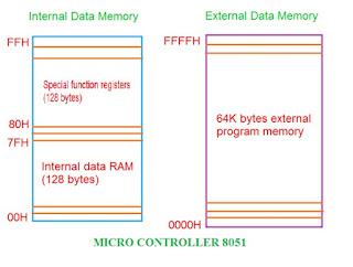 data special function register, memory management