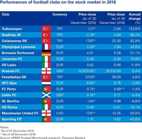Sconto del 60% prezzo migliore disponibilità nel Regno Unito Calcio e borsa: l'andamento dei titoli azionari dei club ...
