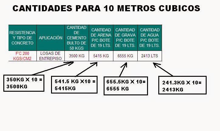 Calculo de cantidad de concreto for Cuantas tilapias por metro cubico