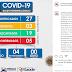 Galinhos apresenta o 5º caso de COVID-19 e população ja se posiciona em sinal de alerta