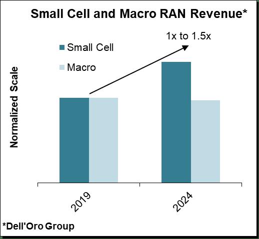 Small Cells Have a Bright Future
