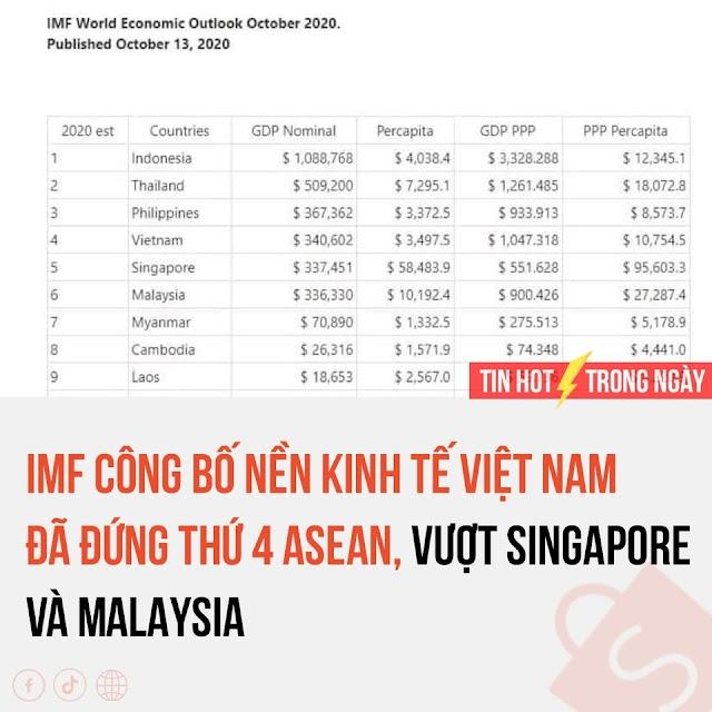 Việt Nam vươn lên thứ 4 ASEAN theo GDP (danh nghĩa) và thứ ba theo GDP PPP