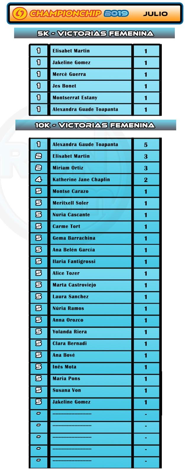 Ranking Victorias Femenina  - Lliga Championchip 2019 - Julio
