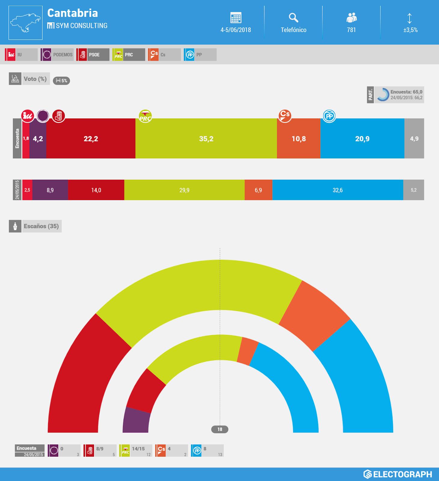 Gráfico de la encuesta para elecciones autonómicas en Cantabria realizada por SyM Consulting en junio de 2018