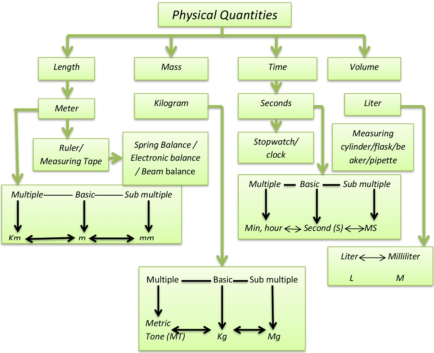 Lesson plan of physical quantities and system international units concept map buycottarizona Image collections